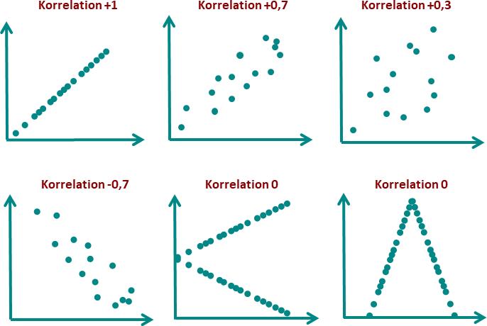 korrelationskoeffizient interpretieren